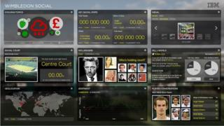 Wimbledon social dashboard