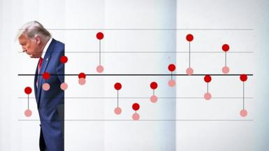 Trump on a graphic showing his vote versus polling