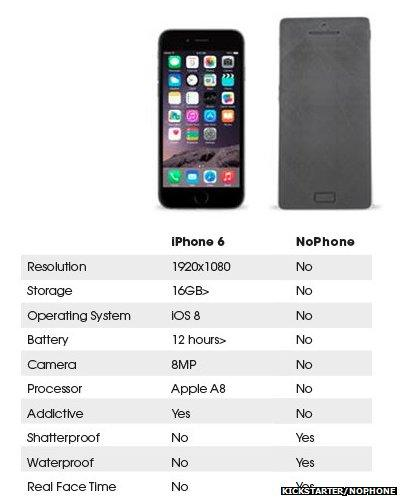 How the iPhone compares with the NoPhone