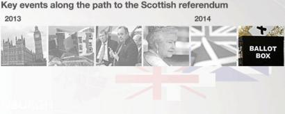 Key events along the path to the Scottish referendum