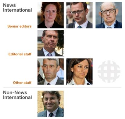 People on trial for phone hacking and related offences