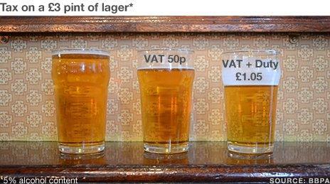 The breakdown of a pint of beer