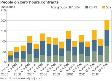 Zero hours contracts graph