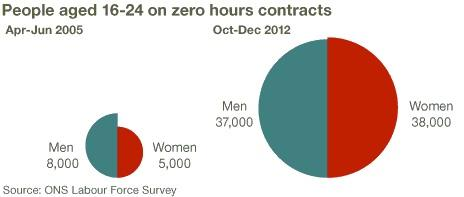 Graph of rise in zero hours contracts