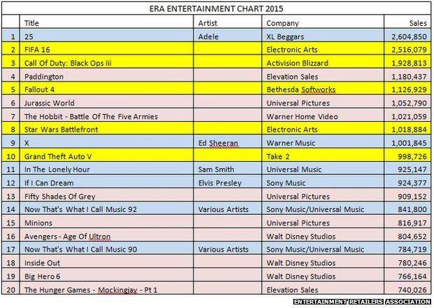 Entertainment retailer chart