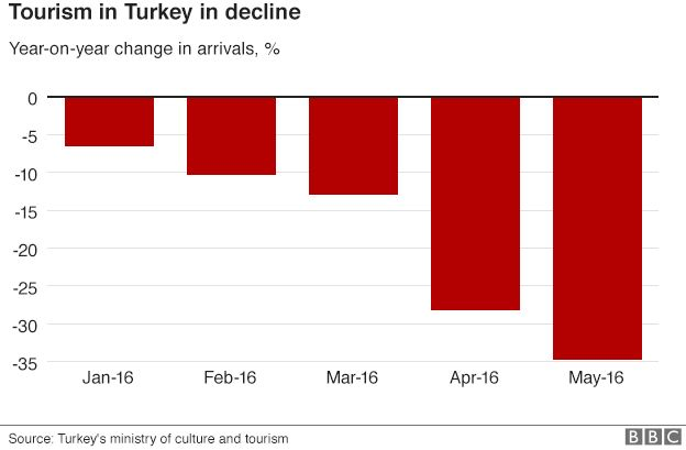 Graphic showing tourism decline in Turkey