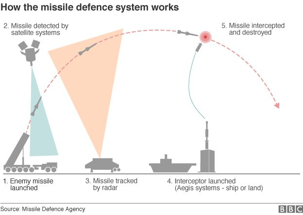 How the missile defence system works