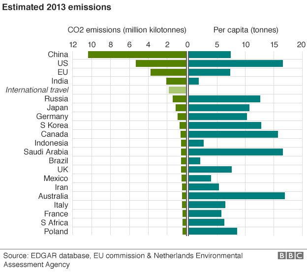 Graphic: Estimated emissions by country, 2013