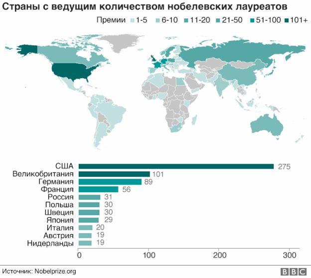 Страны с ведущим количеством нобелевских лауреатов