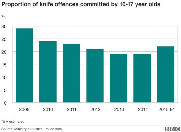 How well have I put my point across on knife crime? HELP?