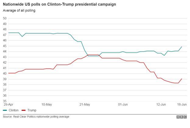 Chart of US polls