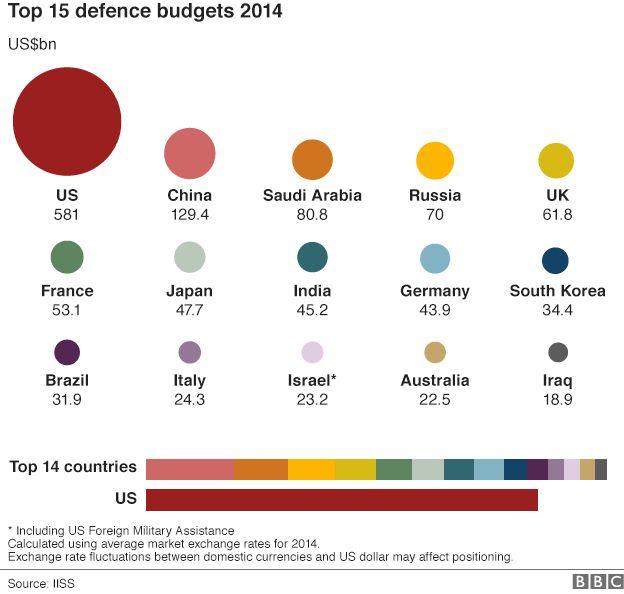 Gráfico: Top 15 orçamentos militares