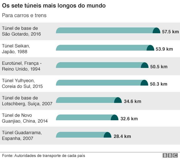 Túnel de São Gotardo é o mais longo e profundo do mundo