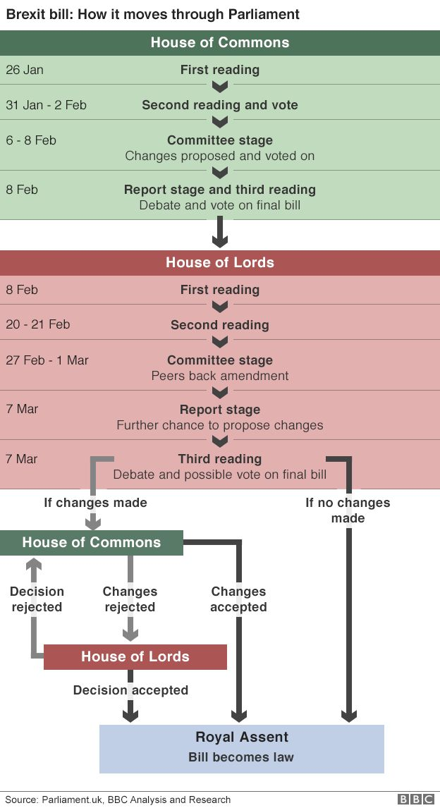 Flow chart showing how the bill progresses through Parliament