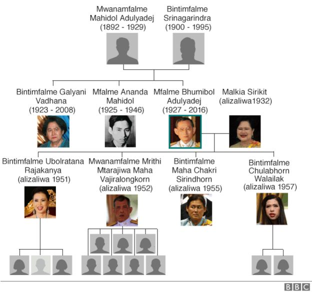 Familia ya kifalme Thailand