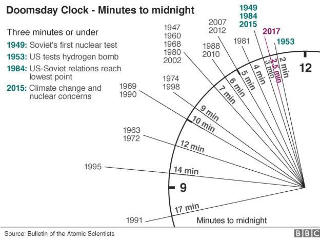 Chart showing adjustments to Doomsday Clock since 1947