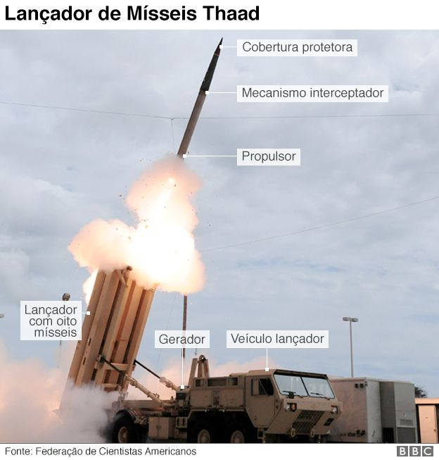 Diagrama do sistema Thaad