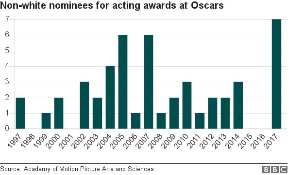 Non-white Oscar nominees
