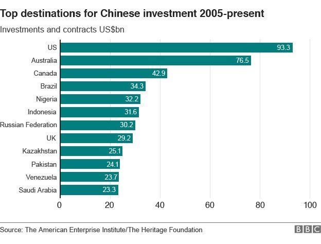 Top destinations for Chinese investment