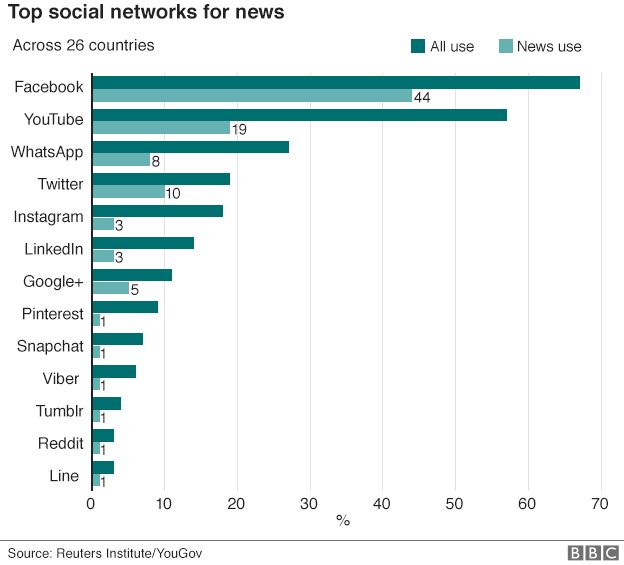 Chart showing that Facebook is the top social network for news out of 26 countries surveyed.
