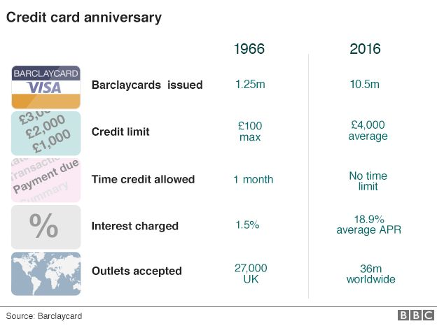 Graphic showing key stats of 50 year anniversary