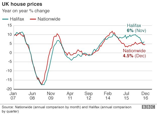 Annual house price change graph