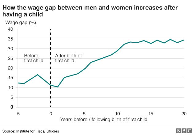 Chart showing the increase in the gender pay gap following the birth of a first child