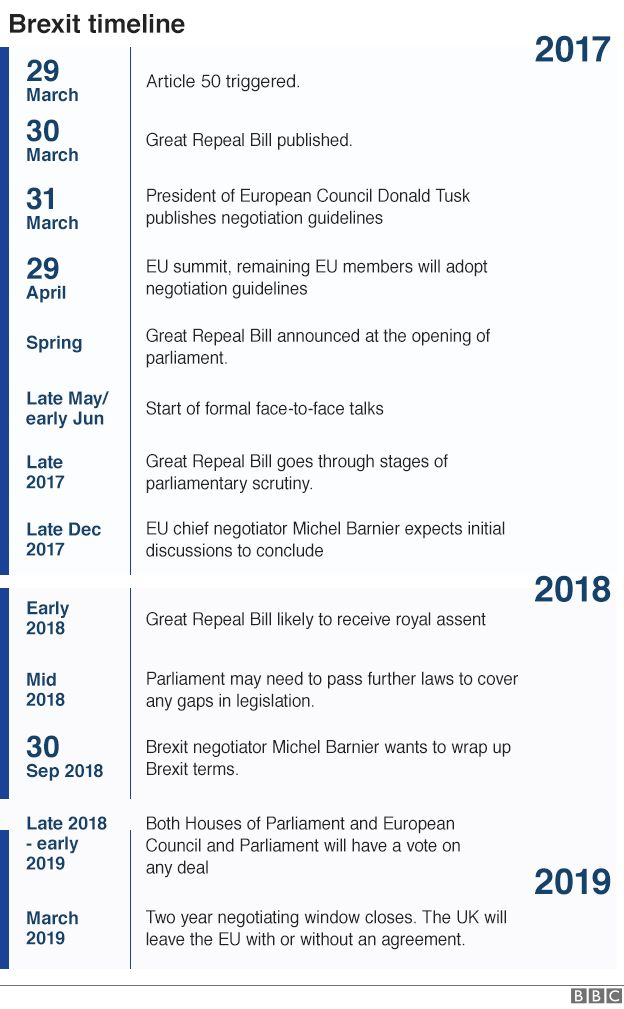29 March: Article 50 triggered, 30 March: Great Repeal Bill published, Late May/early June Start of formal face-to-face talks, Early 2018: Great Repeal Bill likely to receive royal assent, Late 2018 or early 2019: Brexit negotiator Michel Barnier wants to wrap up Brexit terms. March 2019: Two year negotiating window closes - the UK will leave the EU with or without an agreement.