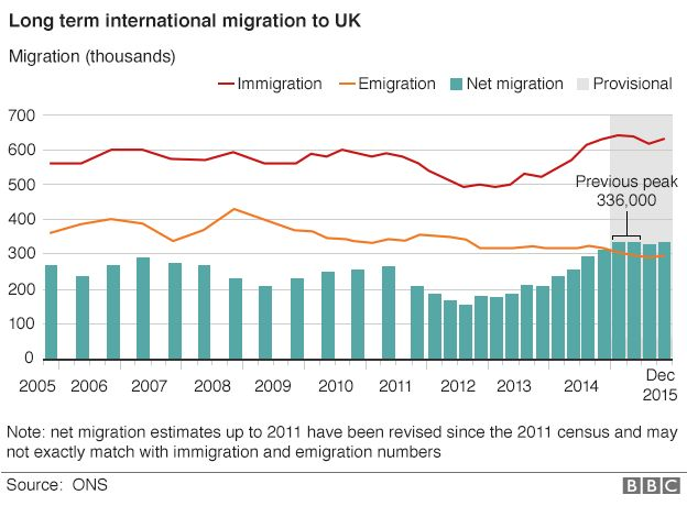 Immigration in UK . Are you pro or contra ? And why?