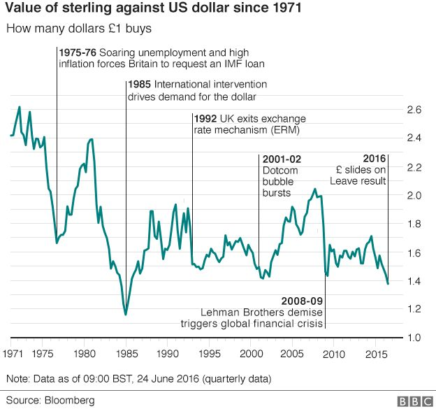 Sterling v dollar since 1971