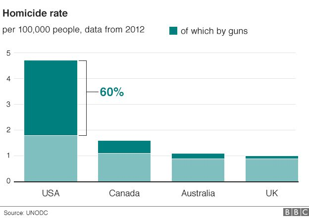 Homicide rate graphic