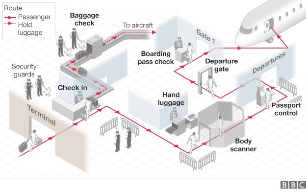 airport security strenghten after 9 11 incident Ten years after 9/11:  each day that goes by without an incident is another  have worked with the facilities to strengthen their security.