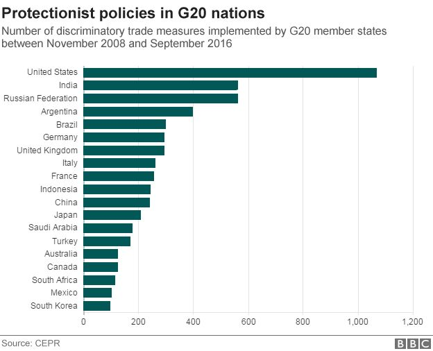 G20 protectionist policies chart