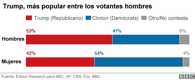 Gráfico de votantes de Trump en relación al género