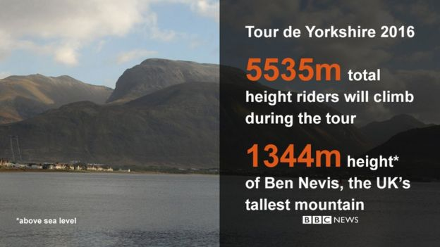 Tour de Yorkshire data