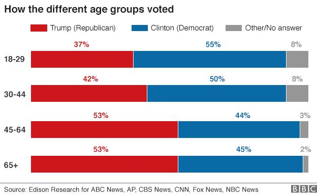 Chart showing breakdown of voters by age