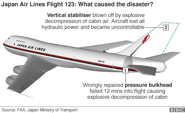 Graphic: What caused the Japan Air Lines disaster?