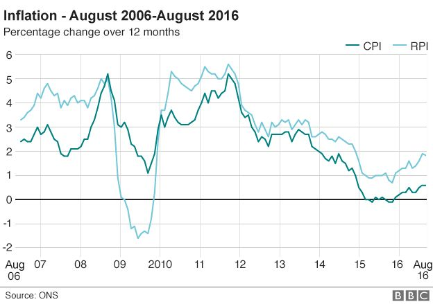 Chart showing 12-monthly inflation in the UK since August 2006