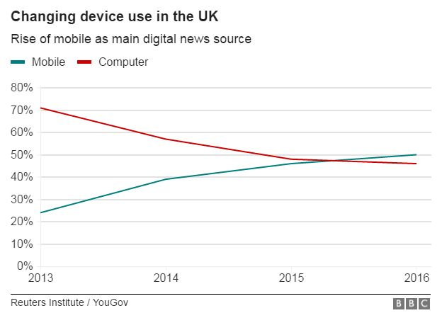 Chart showing that more people surveyed in the UK now access news via mobile rather than desktop