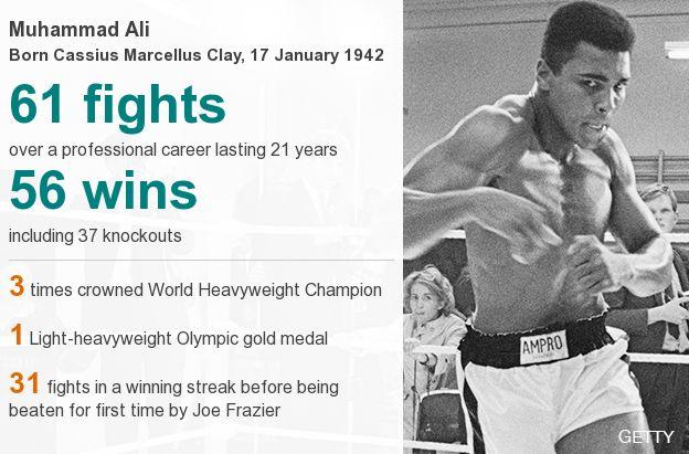 Muhammad Ali datapic