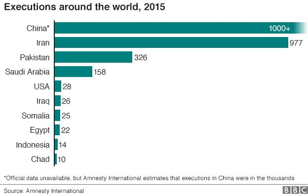 Executions around the world, 2015