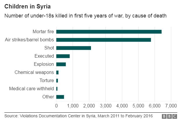 Chart showing causes of death for Syrian children between March 2011 and February 2016