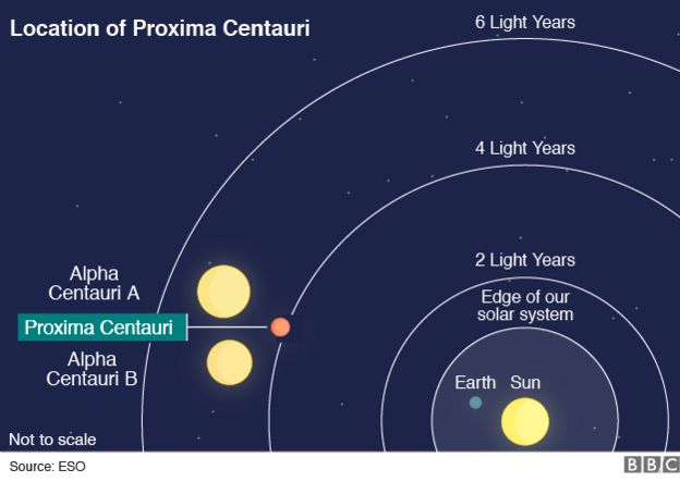 Neighbouring Star Proxima Centauri Has Earth-Sized Planet ...