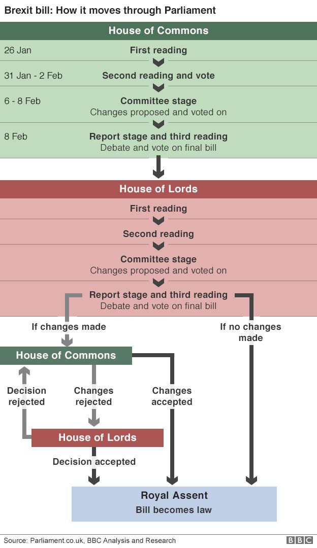 FLow chart showing how the bill progresses through Parliament