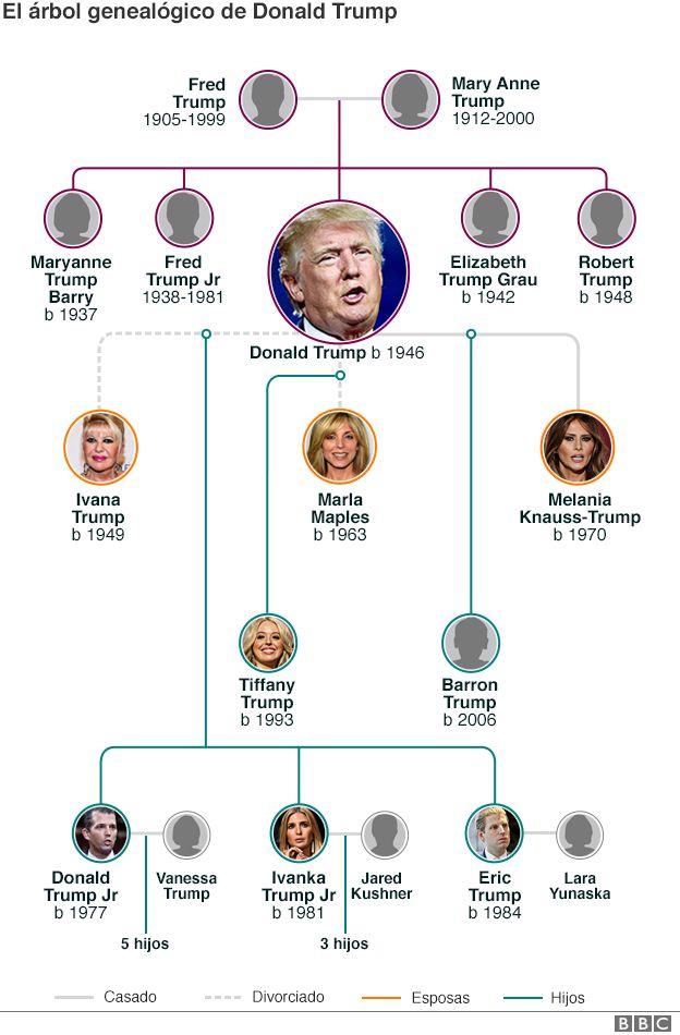 Doug Henry Ford >> La nueva dinastía política de EU: así es la familia de Trump | Animal Político
