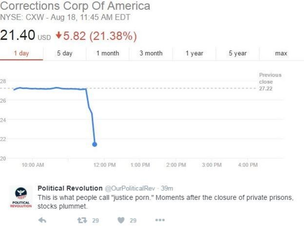Senator Sander's progressive organization tweeted, as the private prison industry saw a dramatic drop in stock price