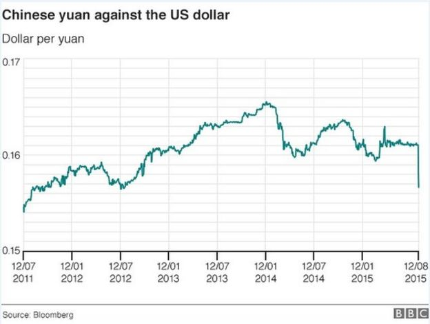 Forex rate chinese yuan