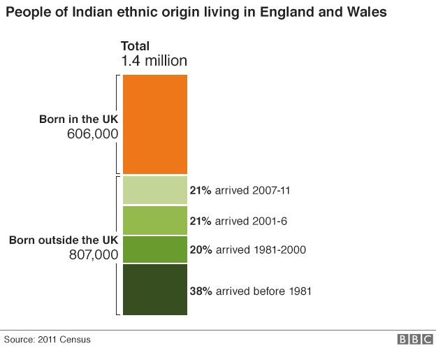 Indians in the UK