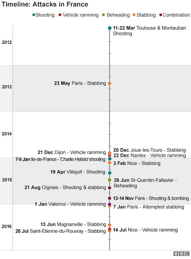 Timeline of attacks in France since 2012