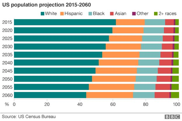 Image of US population projections 2015-2060